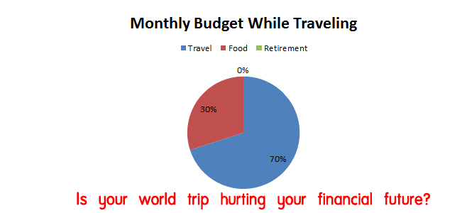 world trip hurting your financial future